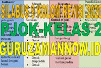 Silabus 9 (Sembilan) Kolom PJOK Kelas 2 Revisi 2020